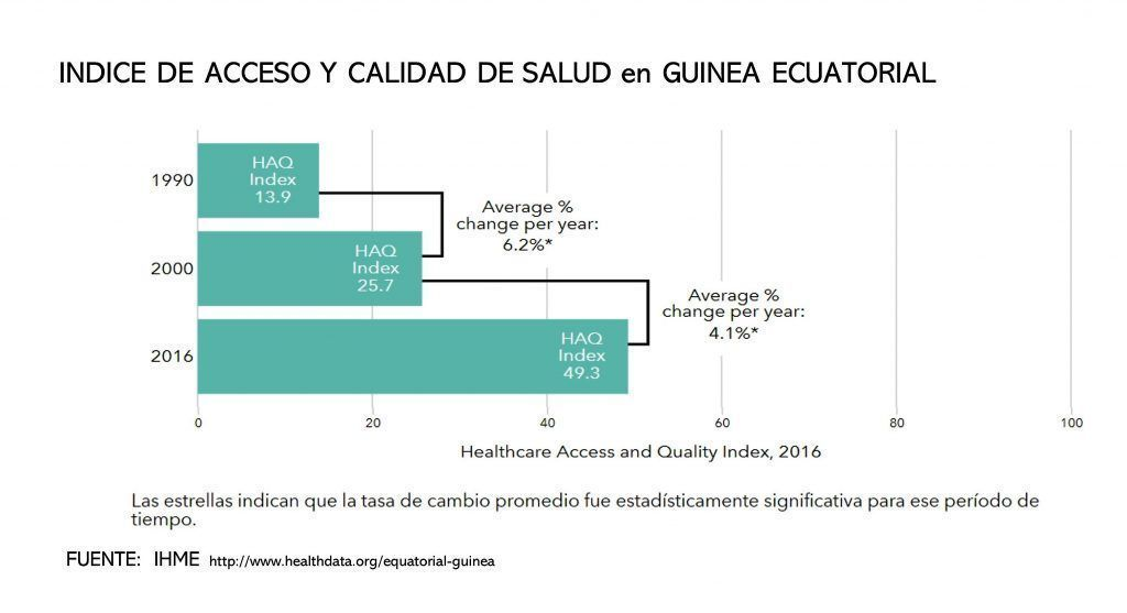 Guinea Ecuatorial, el país con la mejor evolución en capital humano de toda África subsahariana
