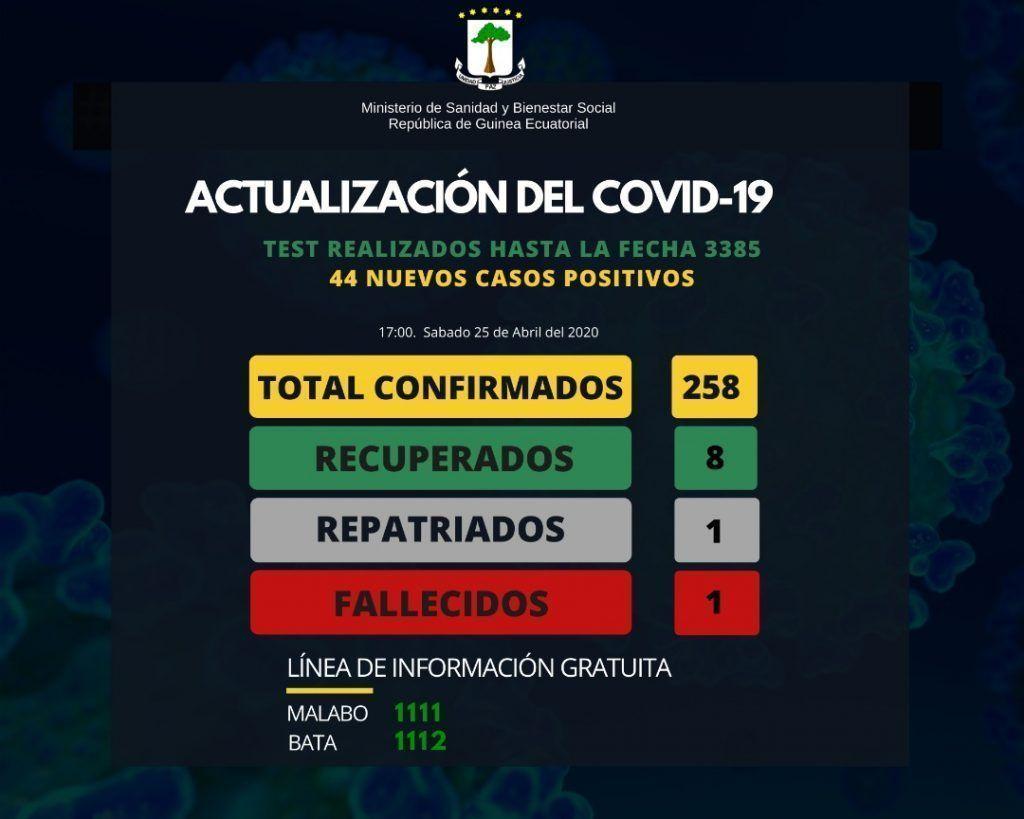 Últimos datos sobre el COVID-19